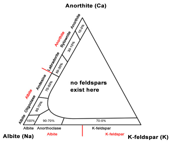 Ternary diagram of feldspars with both old (discouraged) names and IMA valid feldspars